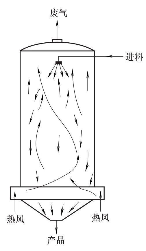 喷雾干燥设备的设计方法有哪几zhonglei型