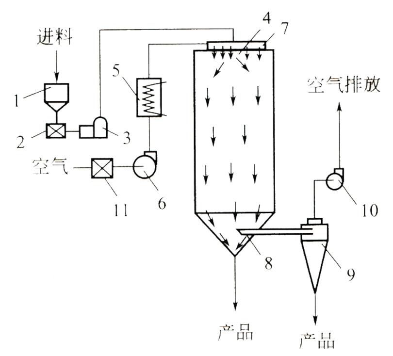 压力喷雾干燥工zuo流程图
