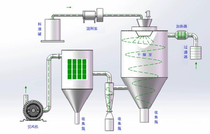 shi验型喷wugan燥机